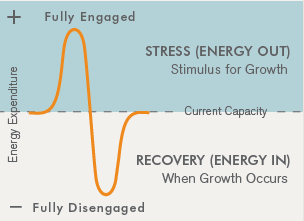 How do you manage stress? - Energy graph